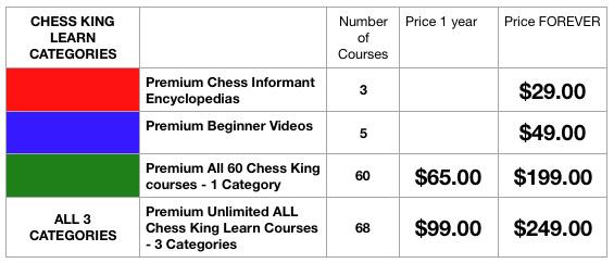 ChessKingLearnCategories